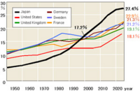 Int'l ageing graph.png